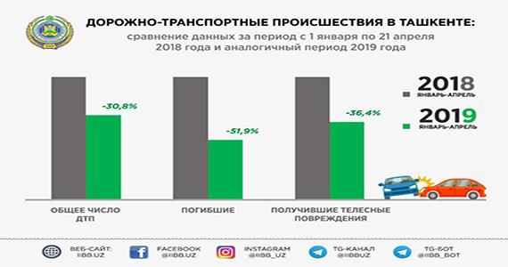 Общая статистика дорожно-транспортных происшествий в Ташкенте